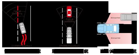 主動式行車安全系統